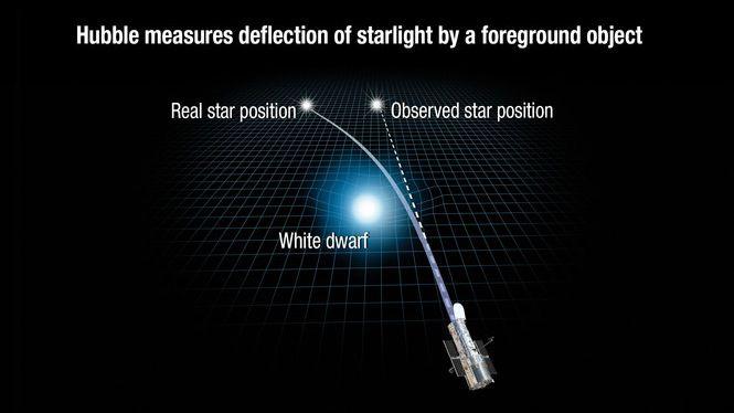 Peso de una estrella