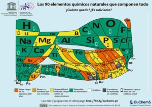 Tabla periódica elementos