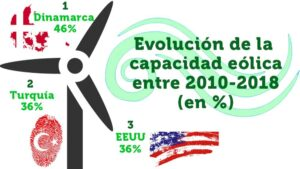Energía eólica ranking