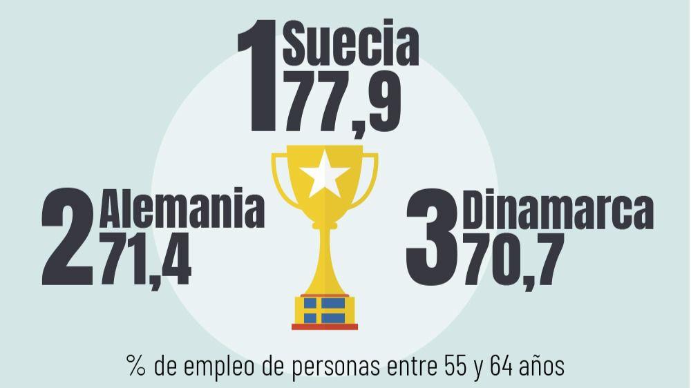 ranking empleo mayores