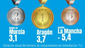 ranking viviendas CCAA