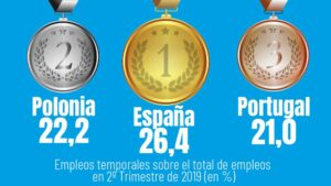 ranking empleo temporal