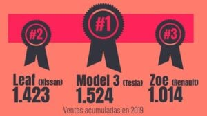 ranking coches electricos