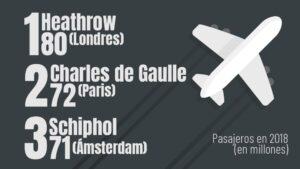 ranking aeropuertos europa