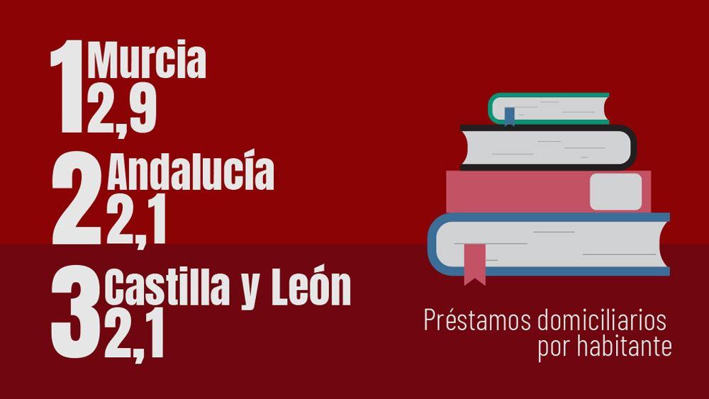 ranking bibliotecas