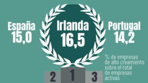 ranking empresas crecimiento