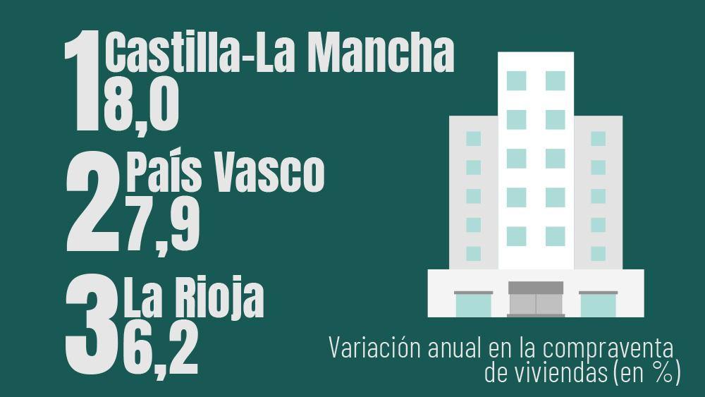 ranking viviendas