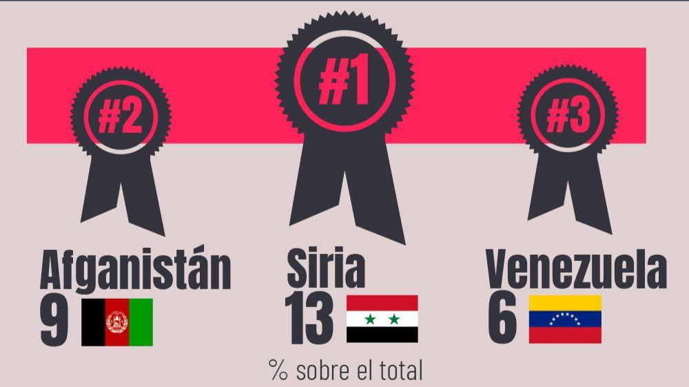 ranking refugiados