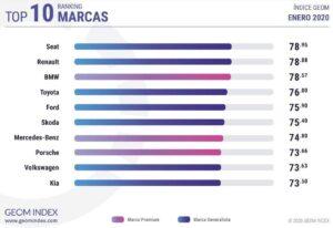 Ranking marcas de coches