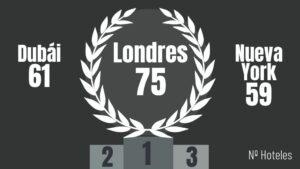 ranking hoteles
