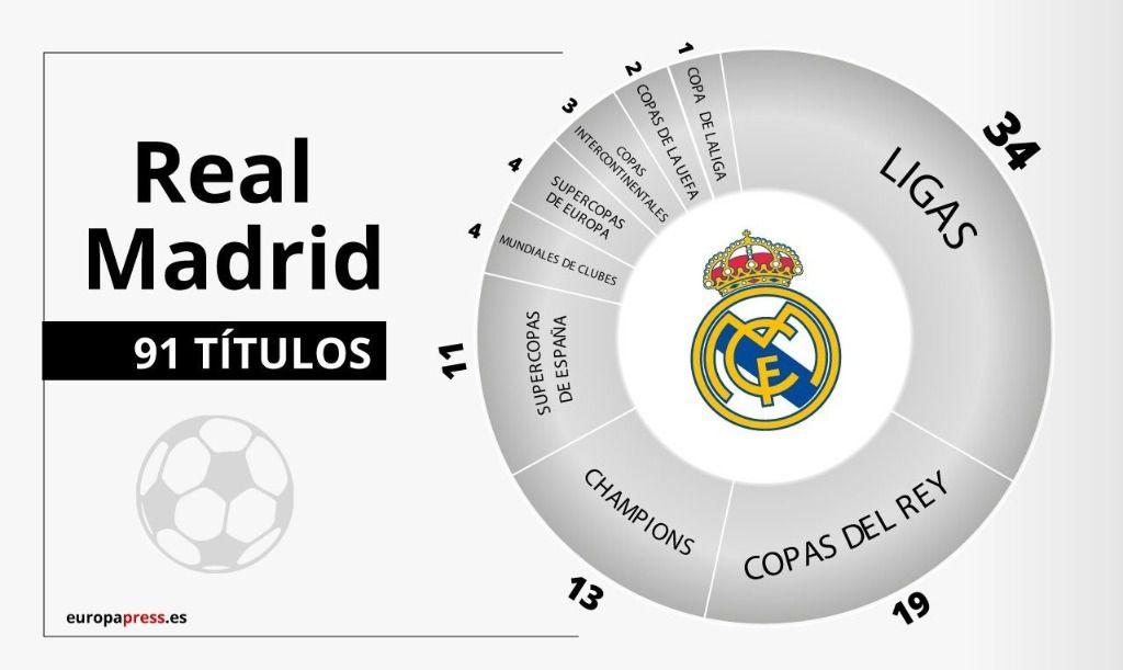 Ligas Real Madrid