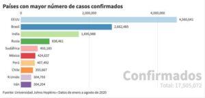 Gráfico con el número de casos confirmados hasta ahora por coronavirus en el mundo