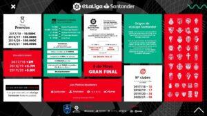 Infografía informativa sobre la temporada 2020-2021 de la eLaLiga Santander