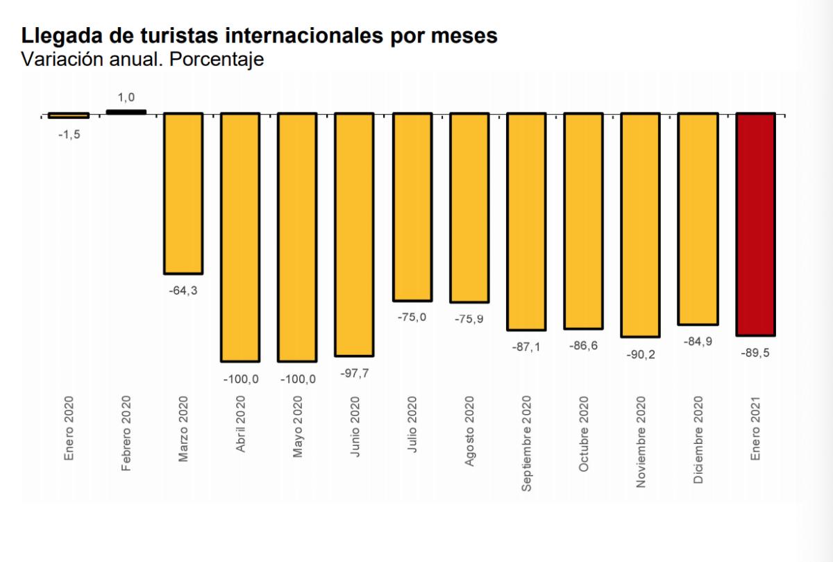 Llegada de turistas internacionales por meses