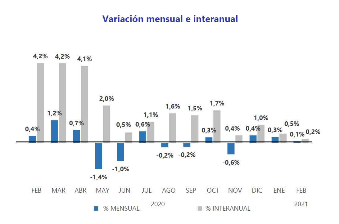 Variación mensual e interanual