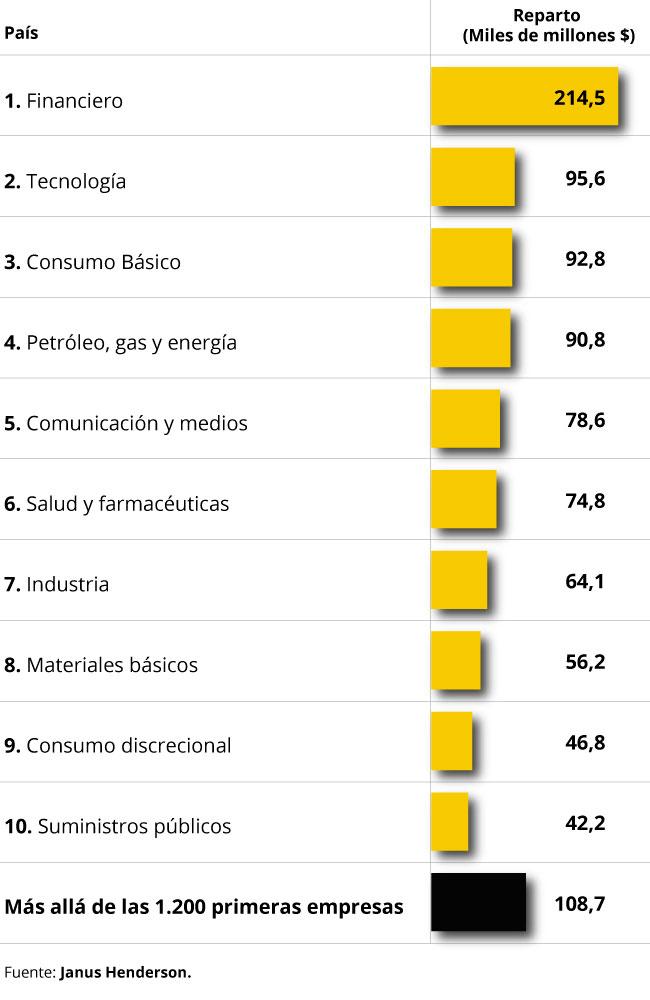 Ranking dividendos