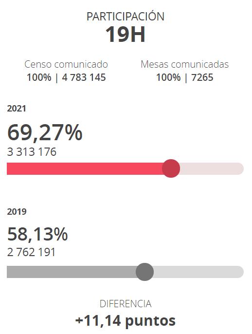 Datos participación 19 horas