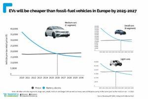Comparación del precio de un coche eléctrico y de combustión. - T&E