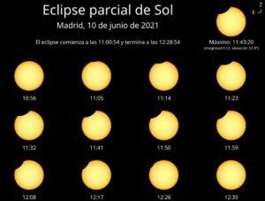 Evolución del eclipse en la península ibérica. / Observatorio Astronómico Nacional