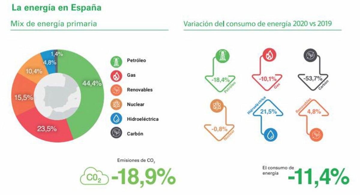 El estudio concluye que el año 2020 afectó dramáticamente a los mercados energéticos - bp