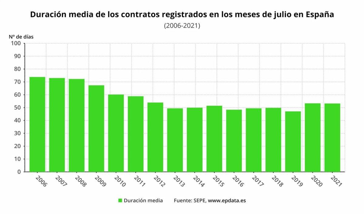 Evolución de la duración media de los contratos en el mes de julio desde el año 2006 - EPDATA