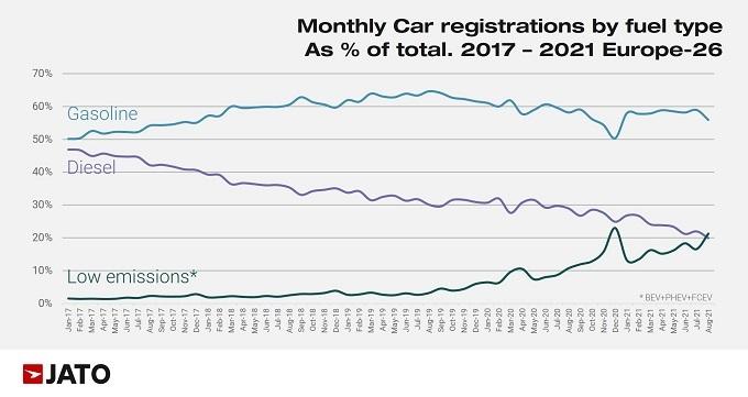 Evolución de las ventas de vehículos por tipo de combustible - JATO DYNAMICS