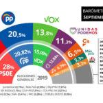 El CIS amplía la ventaja del PSOE sobre el PP, que cae hasta el 20%